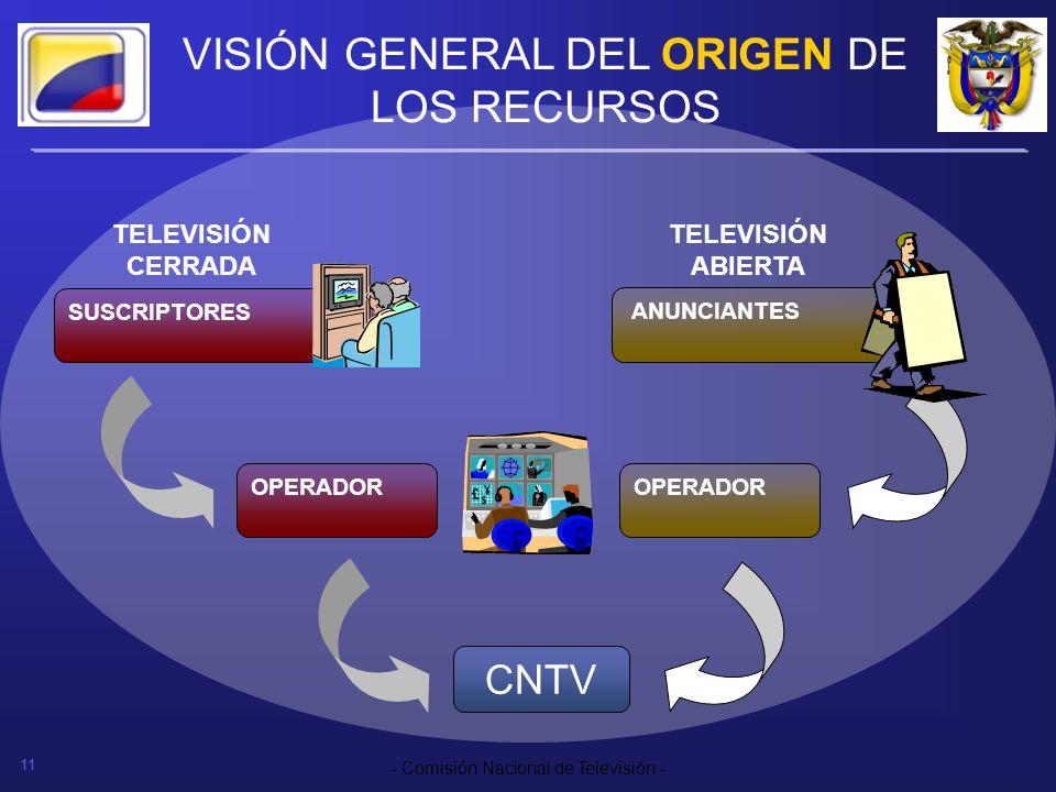VISIÓN GENERAL DEL ORIGEN DE LOS RECURSOS