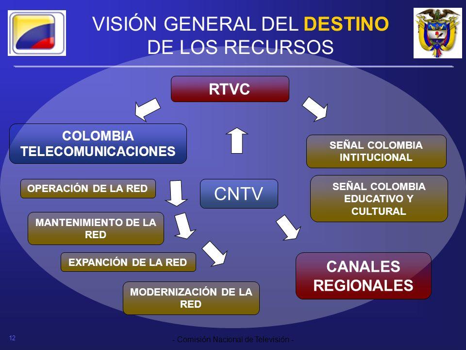 VISIÓN GENERAL DEL DESTINO DE LOS RECURSOS