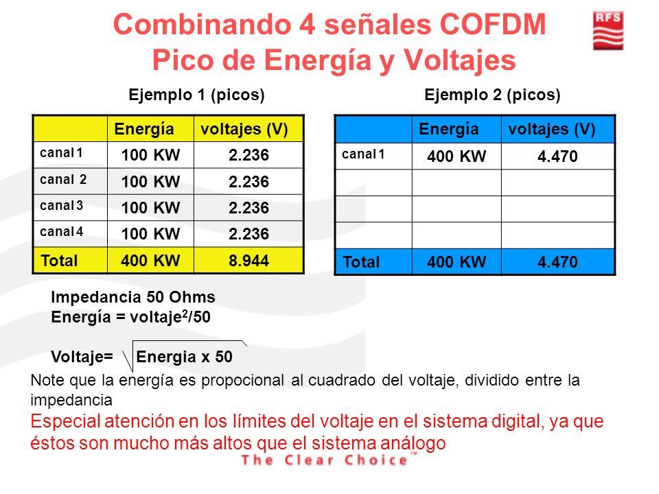 Combinando 4 señales COFDM Pico de Energía y Voltajes