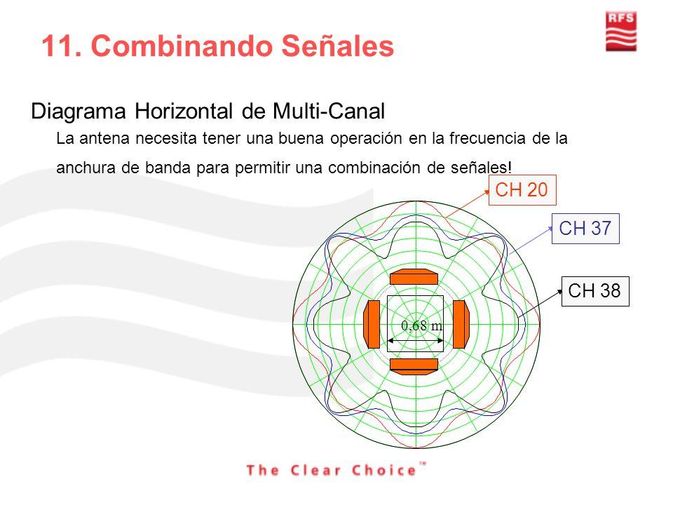 11. Combinando Señales Diagrama Horizontal de Multi-Canal CH 20 CH 37