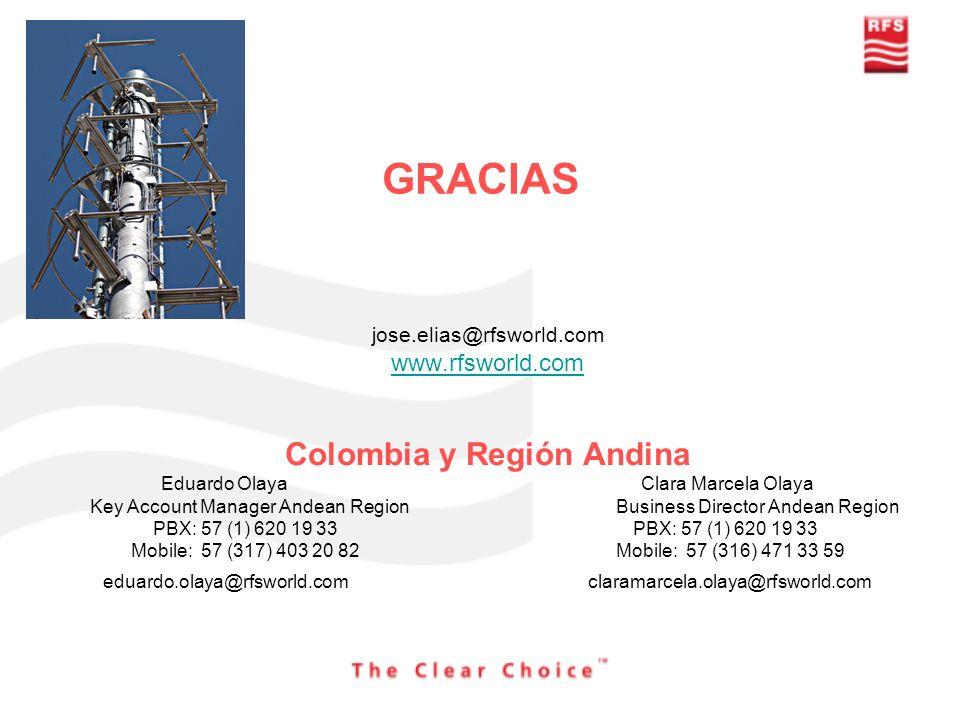 Colombia y Región Andina