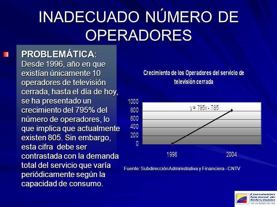 INADECUADO NÚMERO DE OPERADORES