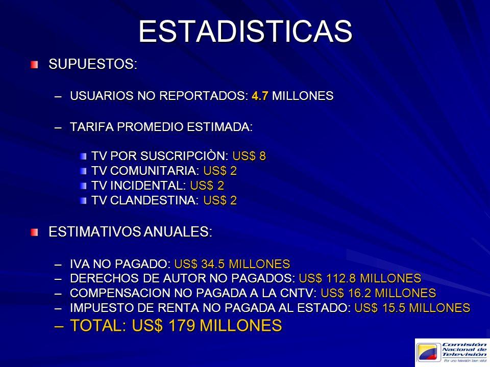 ESTADISTICAS TOTAL: US$ 179 MILLONES SUPUESTOS: ESTIMATIVOS ANUALES: