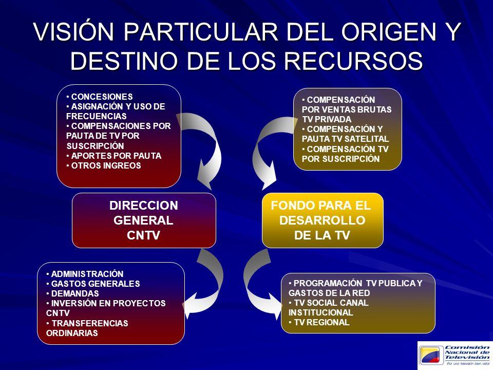 VISIÓN PARTICULAR DEL ORIGEN Y DESTINO DE LOS RECURSOS