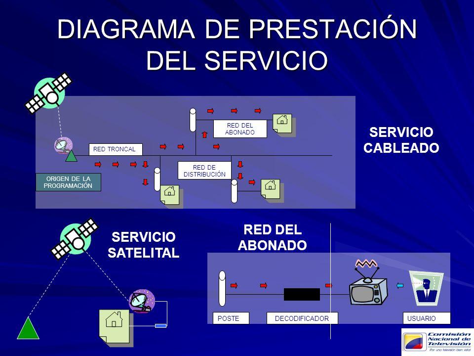 DIAGRAMA DE PRESTACIÓN DEL SERVICIO