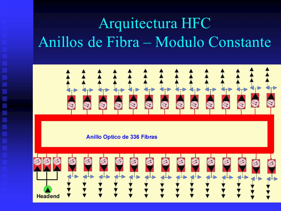 Arquitectura HFC Anillos de Fibra – Modulo Constante