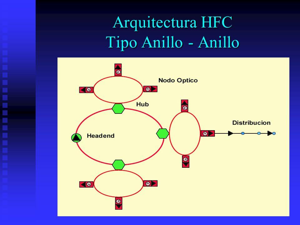 Arquitectura HFC Tipo Anillo - Anillo
