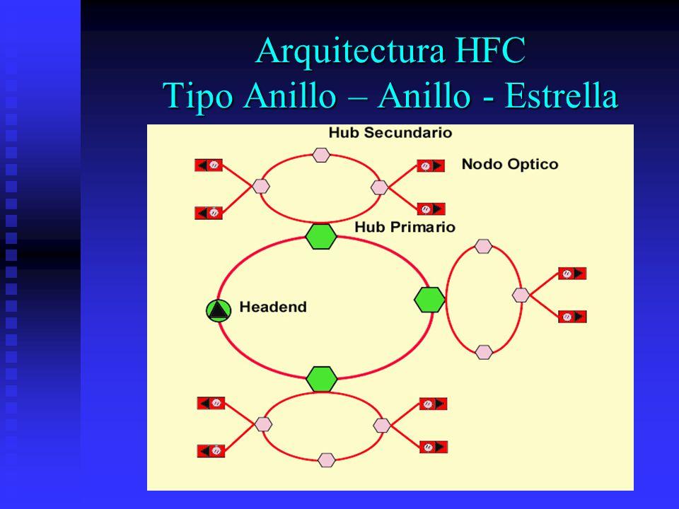 Arquitectura HFC Tipo Anillo – Anillo - Estrella