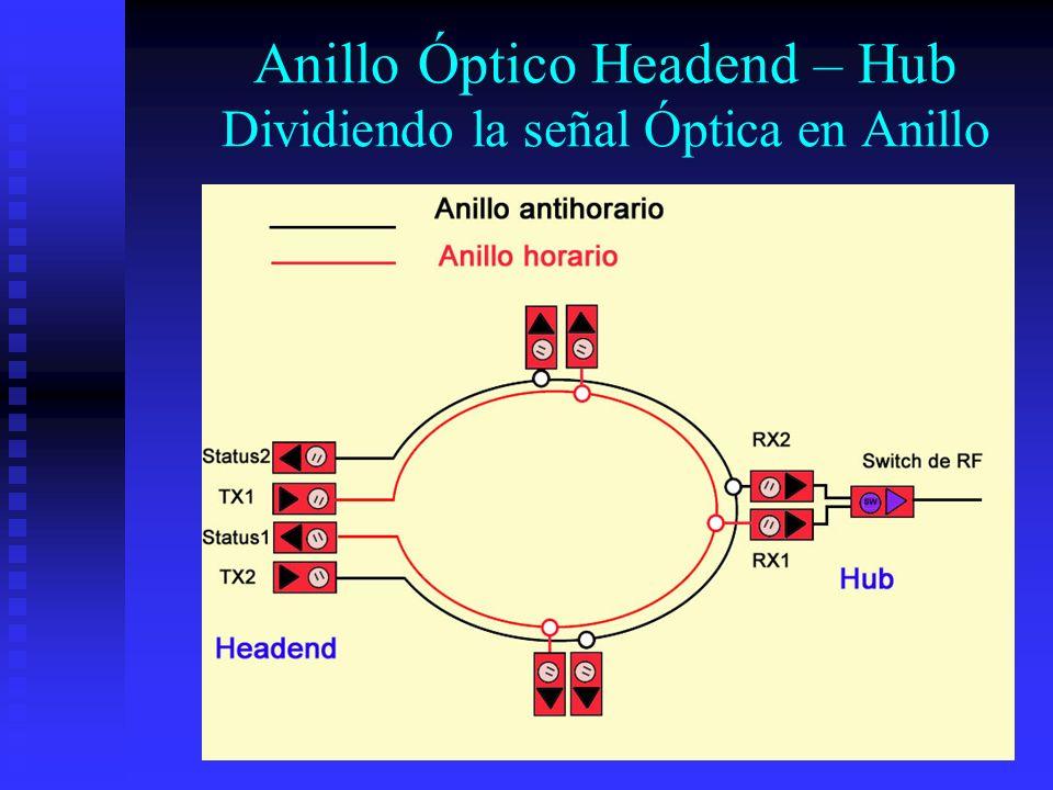 Anillo Óptico Headend – Hub Dividiendo la señal Óptica en Anillo