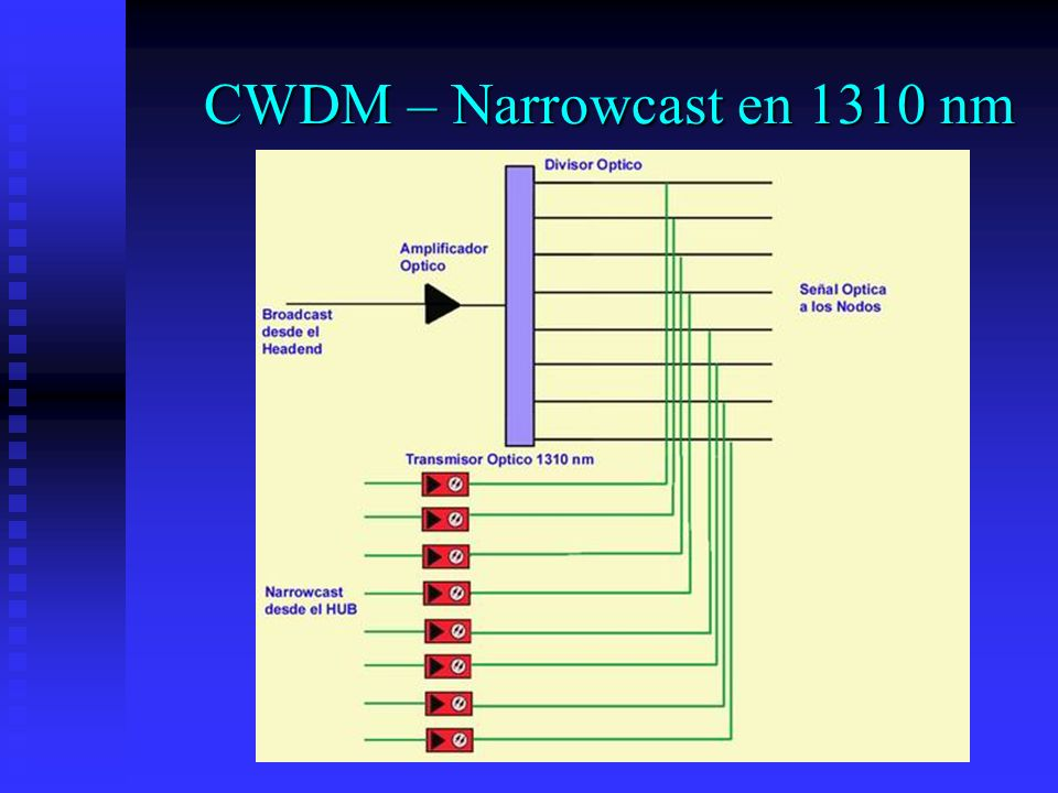 CWDM – Narrowcast en 1310 nm