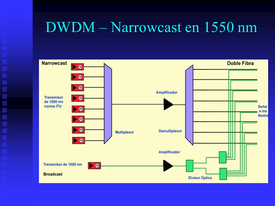 DWDM – Narrowcast en 1550 nm