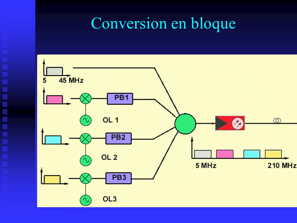 Conversion en bloque
