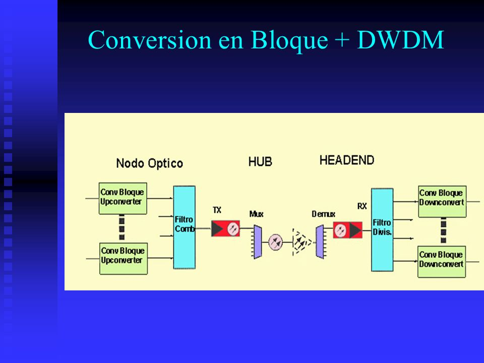 Conversion en Bloque + DWDM
