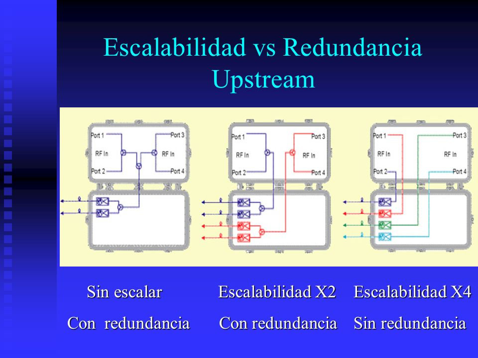Escalabilidad vs Redundancia Upstream