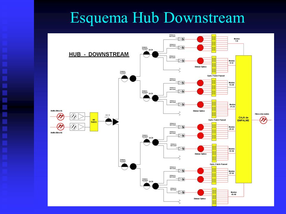 Esquema Hub Downstream