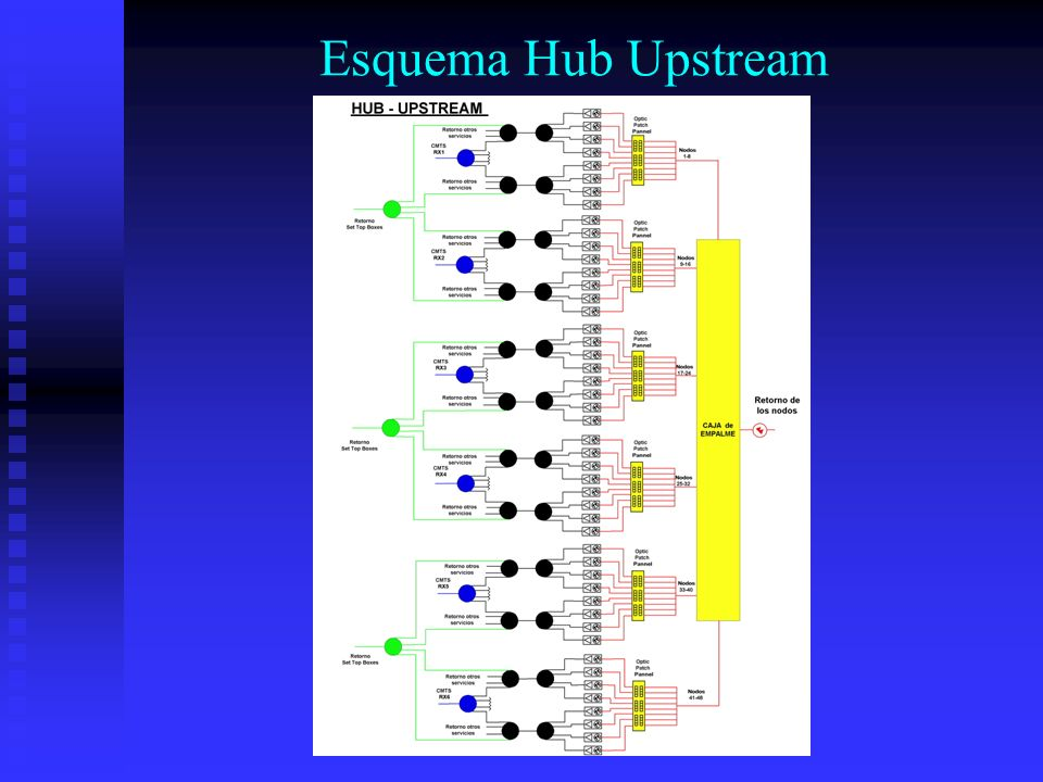 Esquema Hub Upstream