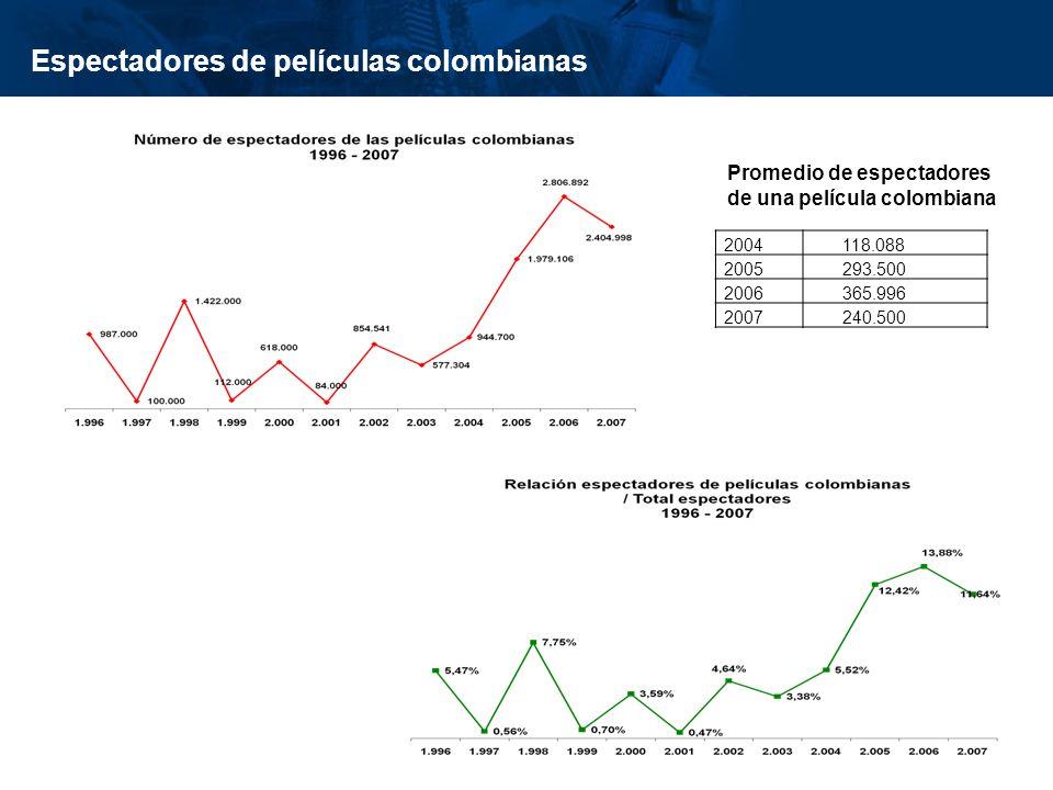 Espectadores de películas colombianas