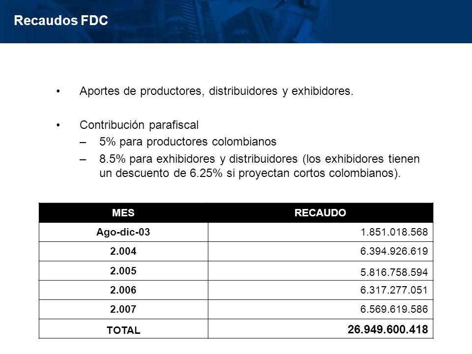 Recaudos FDC Aportes de productores, distribuidores y exhibidores.