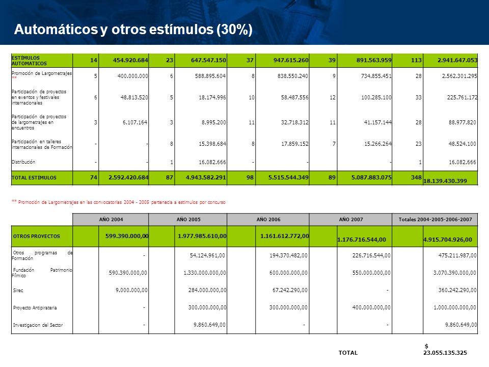 Automáticos y otros estímulos (30%)