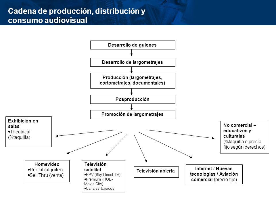 Cadena de producción, distribución y consumo audiovisual