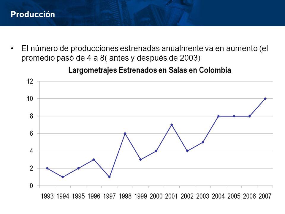 Producción El número de producciones estrenadas anualmente va en aumento (el promedio pasó de 4 a 8( antes y después de 2003)