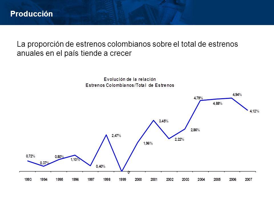 Producción La proporción de estrenos colombianos sobre el total de estrenos anuales en el país tiende a crecer.