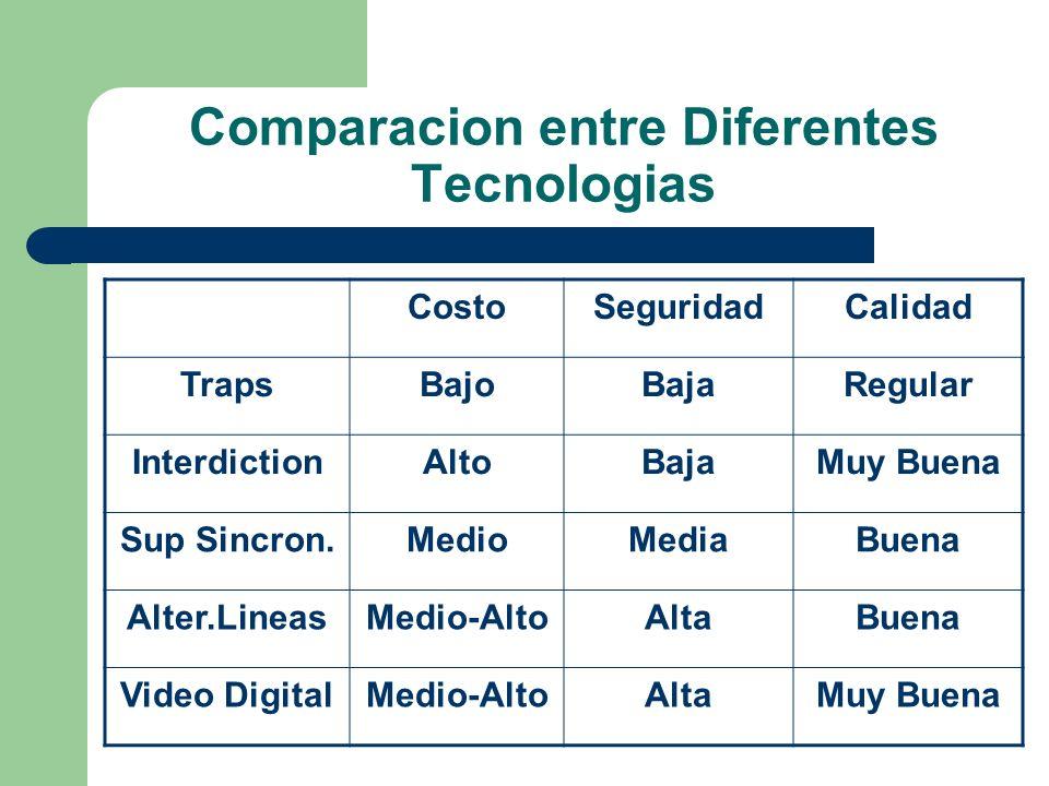 Comparacion entre Diferentes Tecnologias