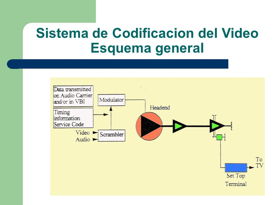 Sistema de Codificacion del Video Esquema general