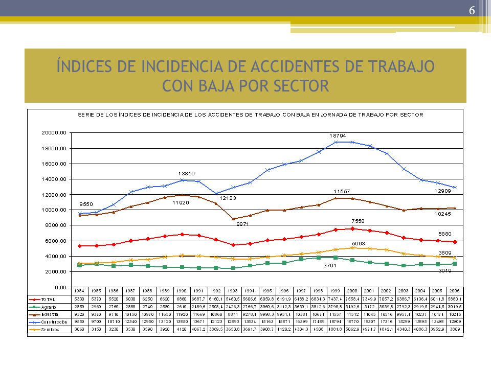 ÍNDICES DE INCIDENCIA DE ACCIDENTES DE TRABAJO CON BAJA POR SECTOR