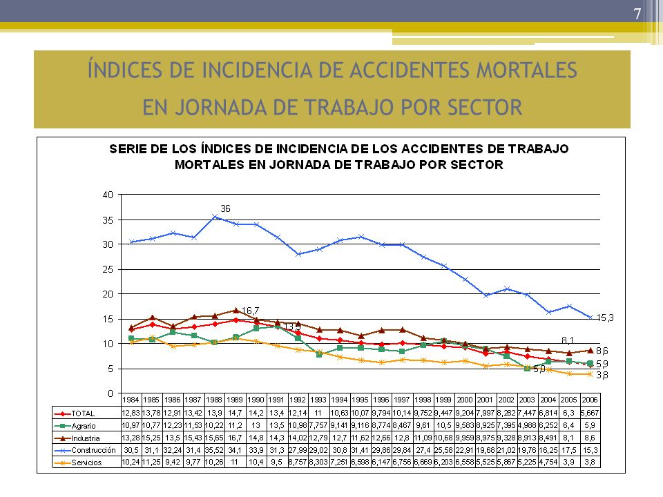 ÍNDICES DE INCIDENCIA DE ACCIDENTES MORTALES EN JORNADA DE TRABAJO POR SECTOR