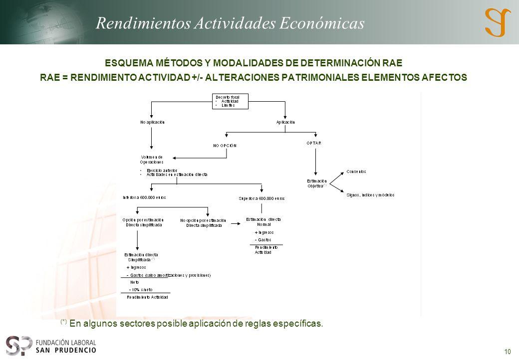 Rendimientos Actividades Económicas