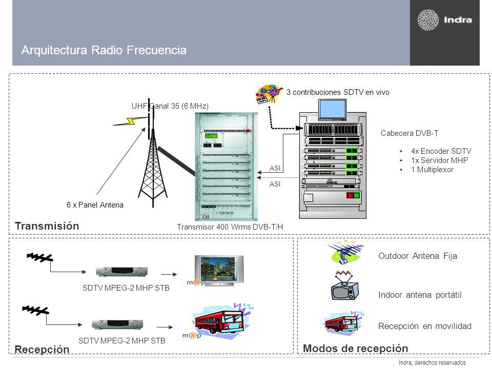 Arquitectura Radio Frecuencia