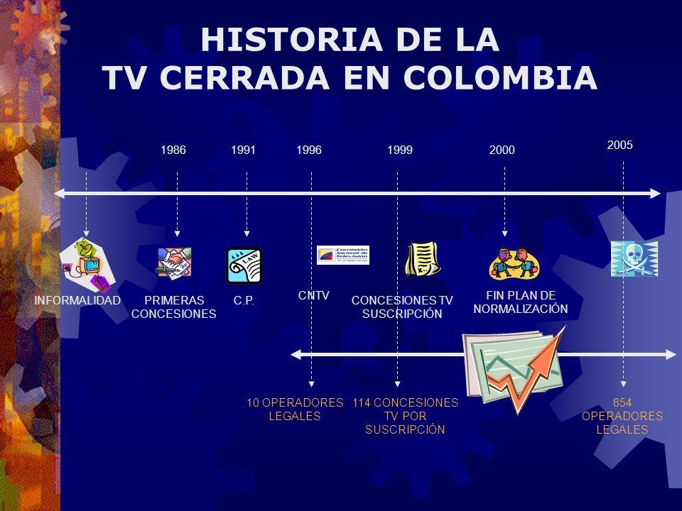 HISTORIA DE LA TV CERRADA EN COLOMBIA