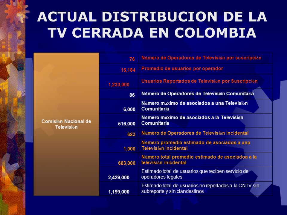 ACTUAL DISTRIBUCION DE LA TV CERRADA EN COLOMBIA