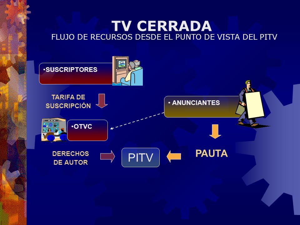 FLUJO DE RECURSOS DESDE EL PUNTO DE VISTA DEL PITV