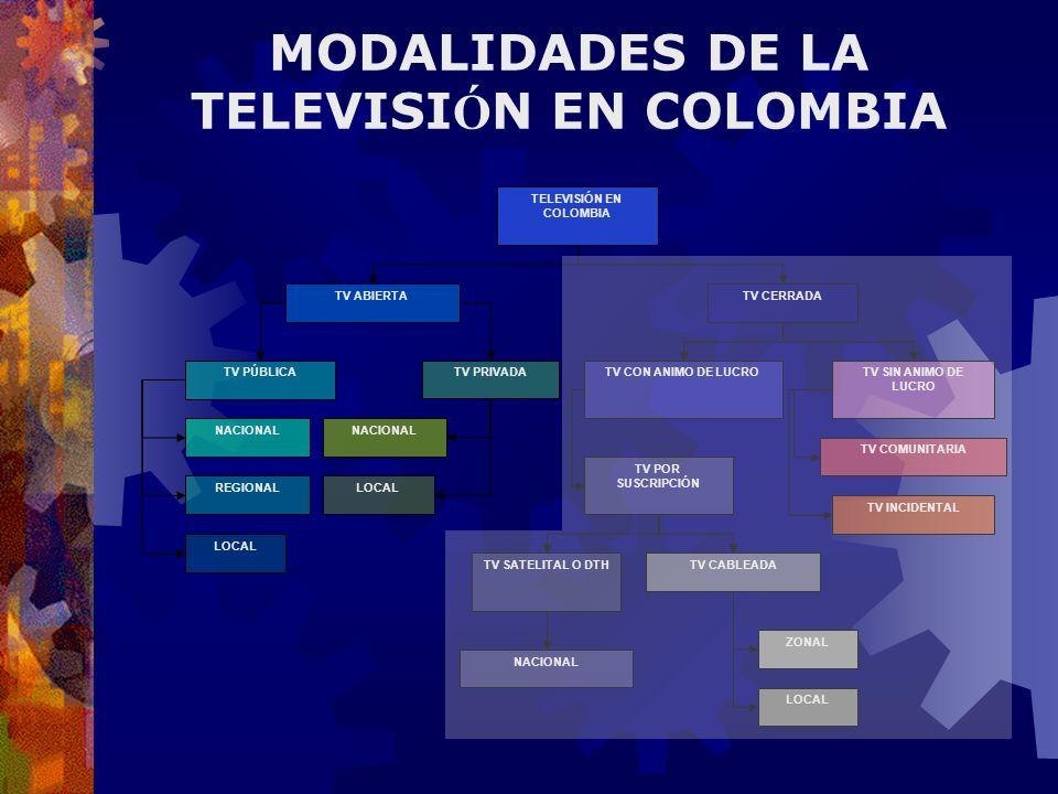 MODALIDADES DE LA TELEVISIÓN EN COLOMBIA