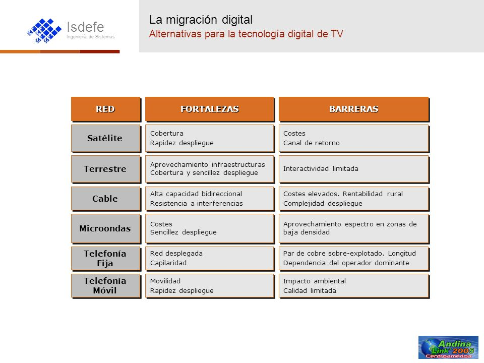 La migración digital Alternativas para la tecnología digital de TV