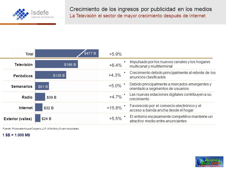 Crecimiento de los ingresos por publicidad en los medios La Televisión el sector de mayor crecimiento después de Internet