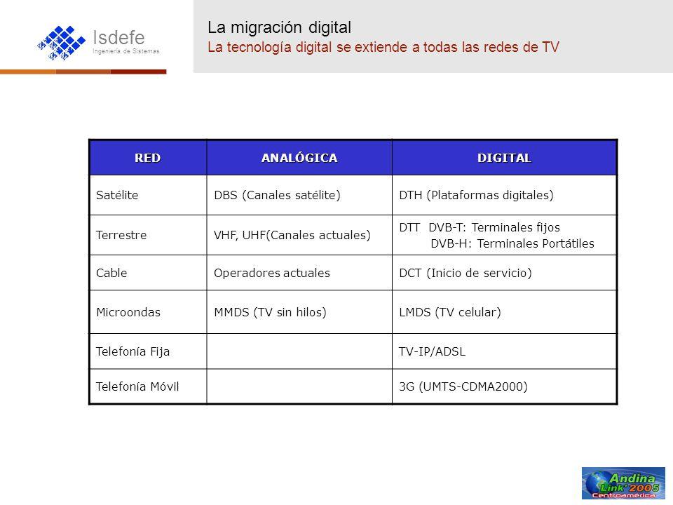 La migración digital La tecnología digital se extiende a todas las redes de TV