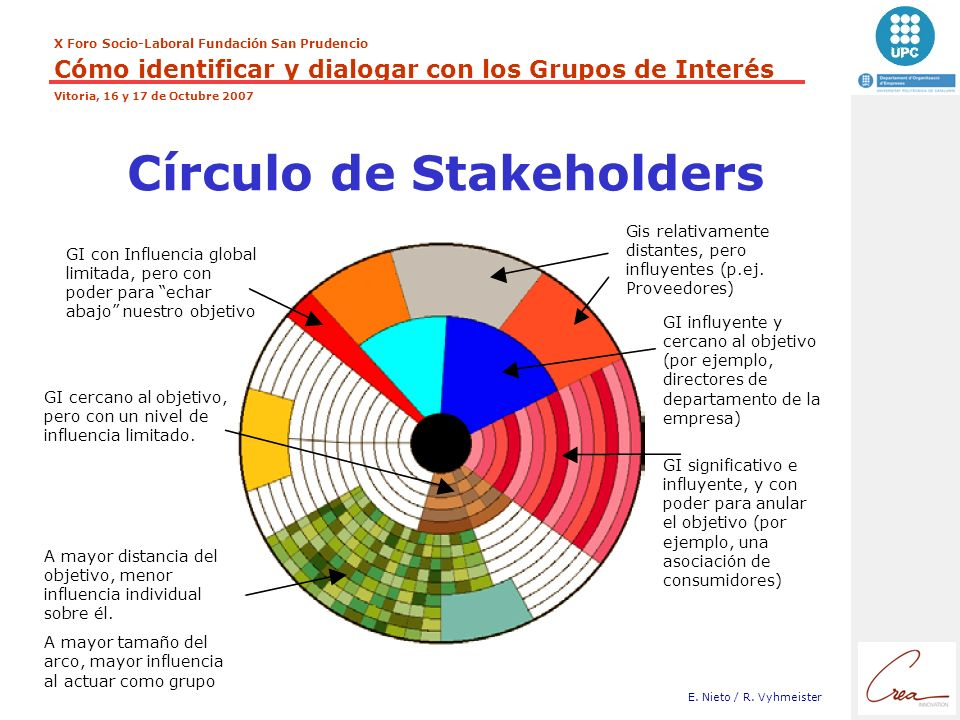 Círculo de Stakeholders