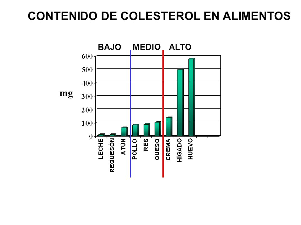 CONTENIDO DE COLESTEROL EN ALIMENTOS