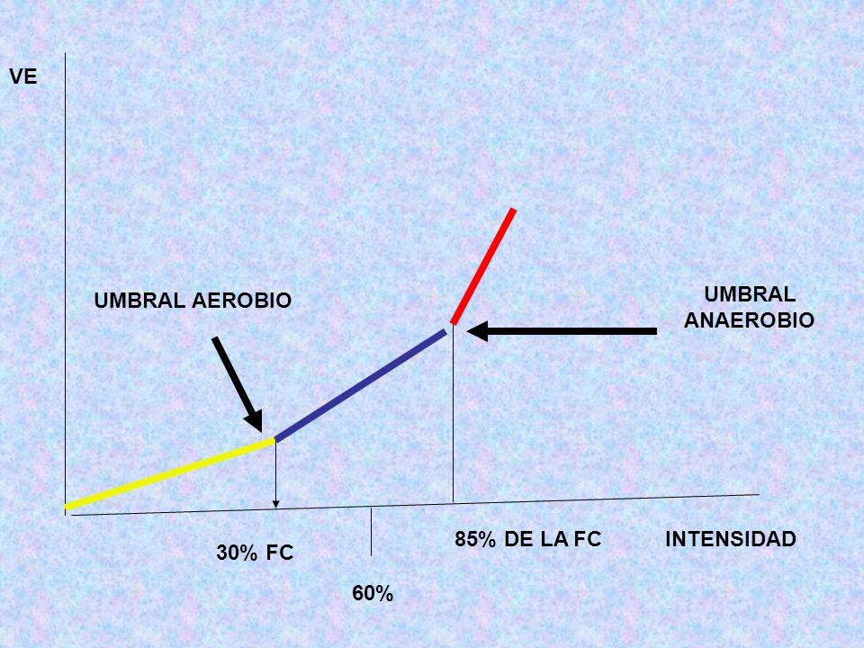 VE UMBRAL ANAEROBIO UMBRAL AEROBIO 85% DE LA FC INTENSIDAD 30% FC 60%