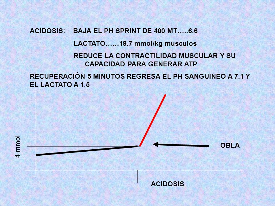 ACIDOSIS: BAJA EL PH SPRINT DE 400 MT…..6.6