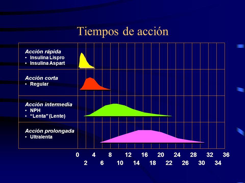Tiempos de acción Acción rápida. Insulina Lispro. Insulina Aspart. Acción corta. Regular. Acción intermedia.