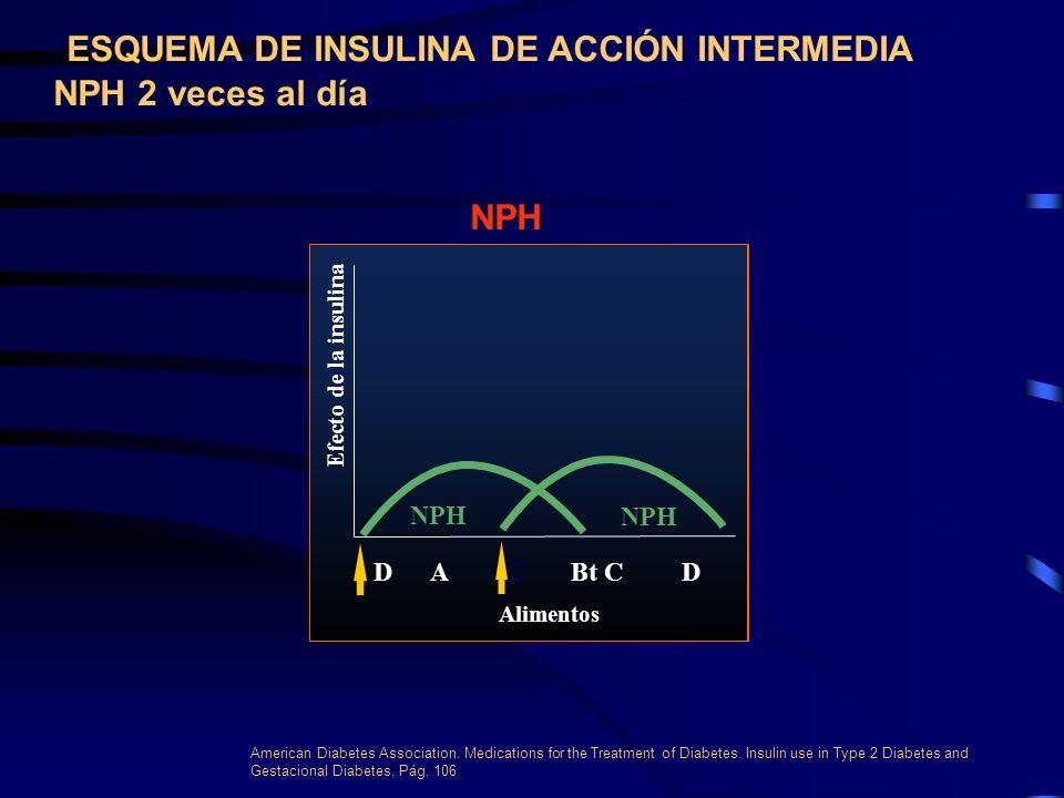 ESQUEMA DE INSULINA DE ACCIÓN INTERMEDIA