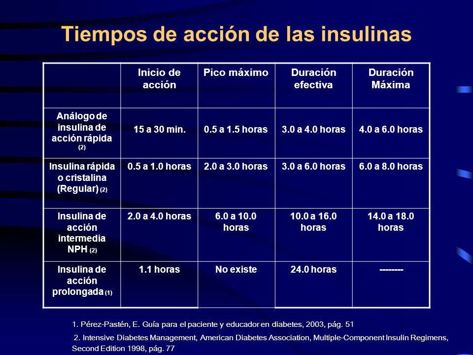 Tiempos de acción de las insulinas