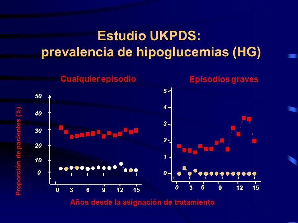 Estudio UKPDS: prevalencia de hipoglucemias (HG)