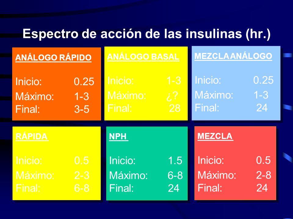 Espectro de acción de las insulinas (hr.)