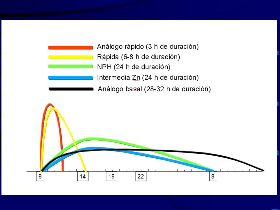El espectro de acción de las insulinas actualmente presentes en España queda representado en esta gráfica.