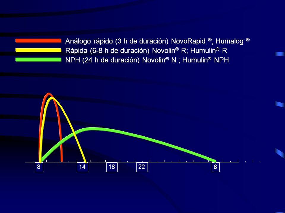 Análogo rápido (3 h de duración) NovoRapid ®; Humalog ®